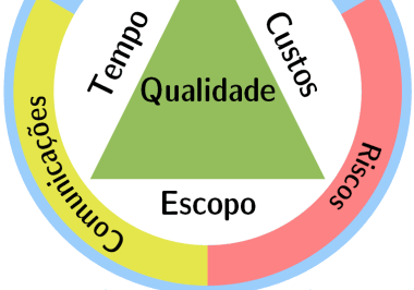 Quais são as principais qualidades de um Gerente de Projetos?