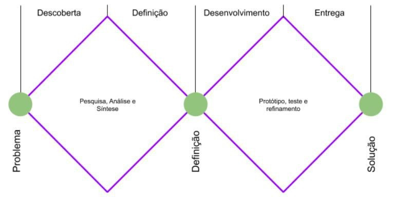 Duplo diamante
