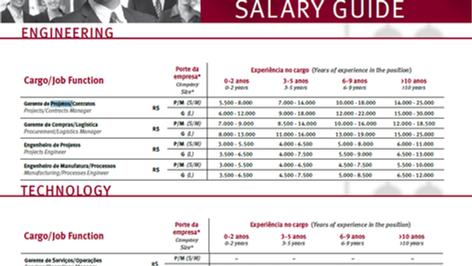 Pesquisa Salarial Robert Half