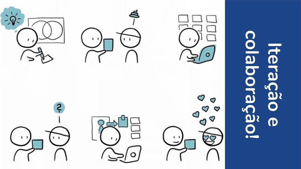 Iteração e colaboração