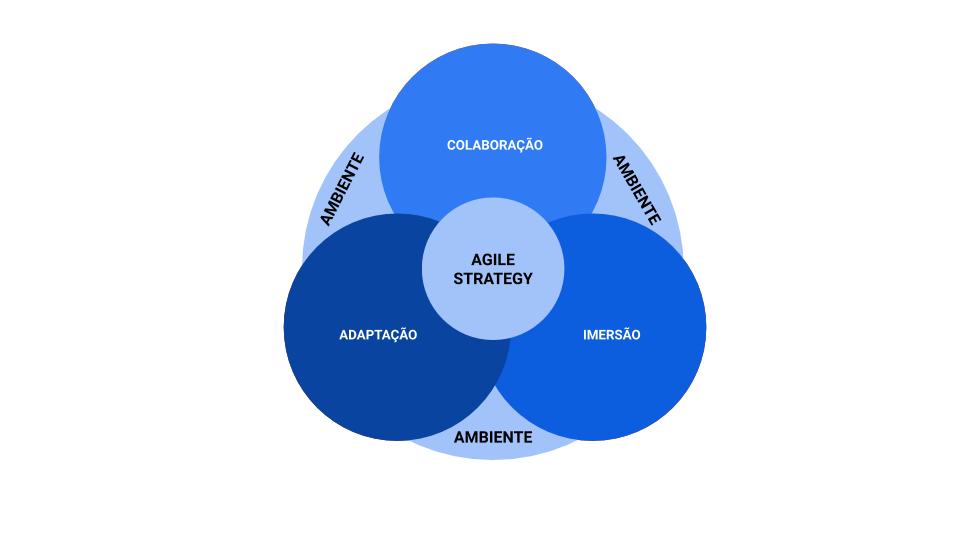 Modelo Agile Strategy