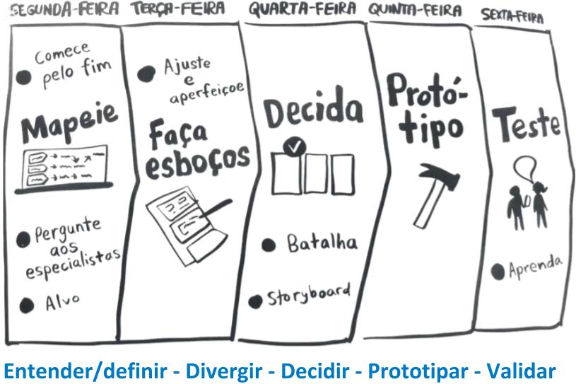 Agenda Design Sprint