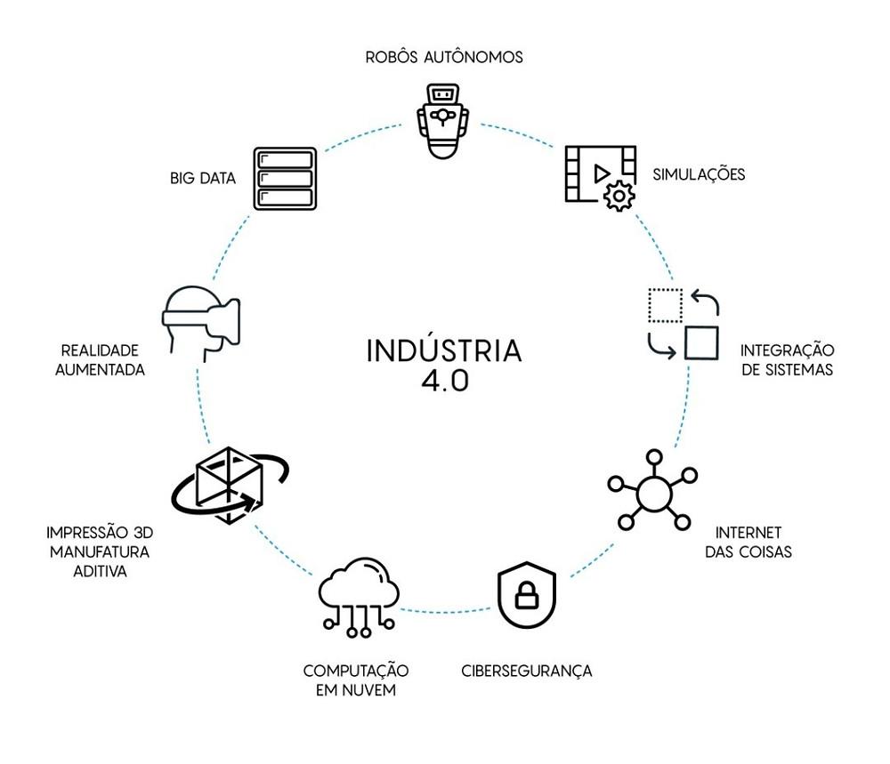 Pilares da Indústria 4.0