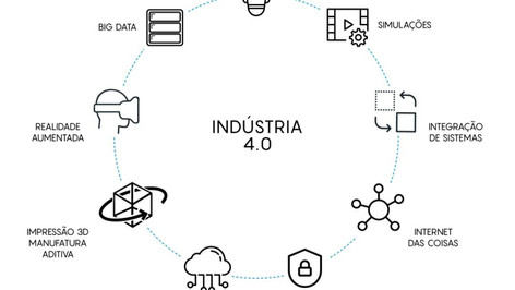 Transformação Ágil e Digital com a Quarta Revolução Industrial. Mistura possível?