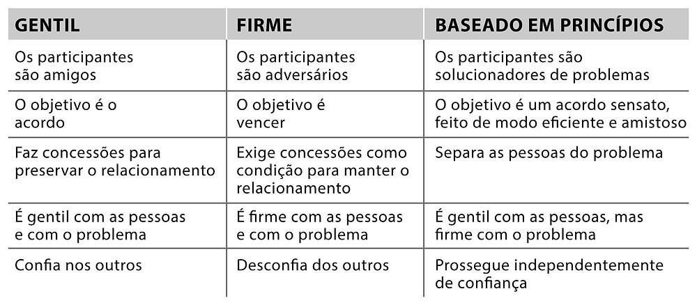 Tipos de negociação