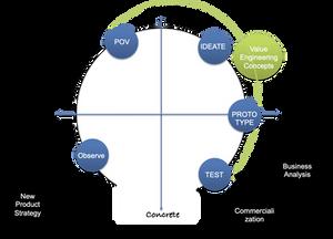 design thinking, new product development merged