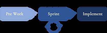 EPS DT Sprint timeline