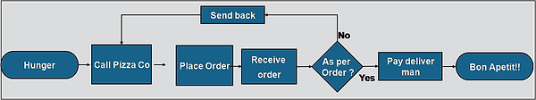 simple flow chart.png