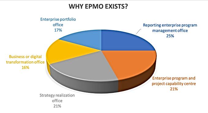 why enterprise epmo - survey
