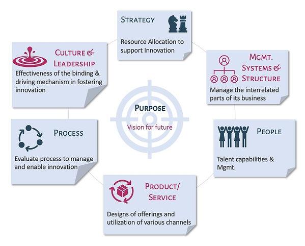 Organization Innovation Index