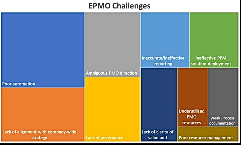 epmo challenges