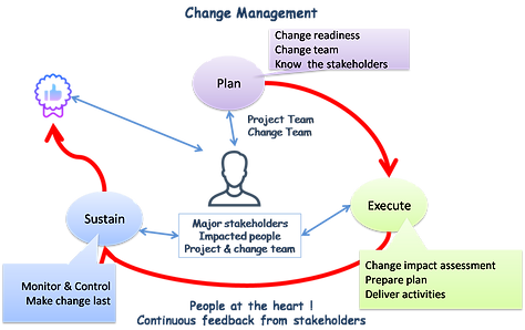 change manaement steps