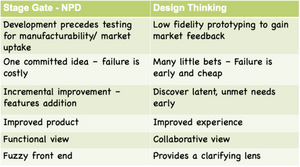 Design thinking and New Product Development