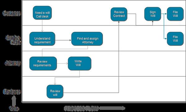 Cross functional process map
