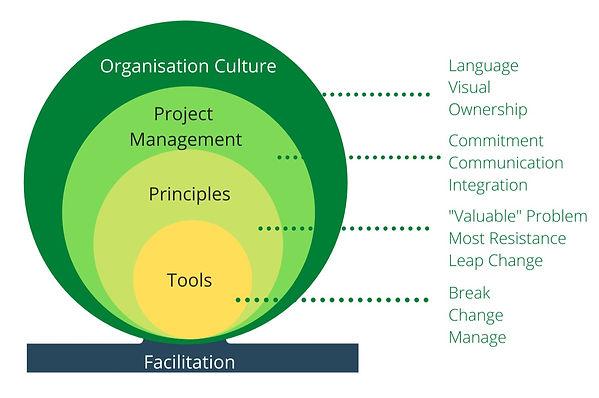 innovation elements