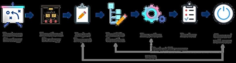 Project portfolio flow