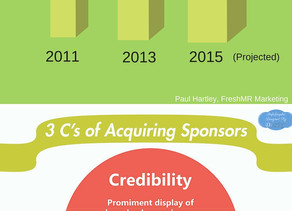 3C's of Acquiring Sponsorship