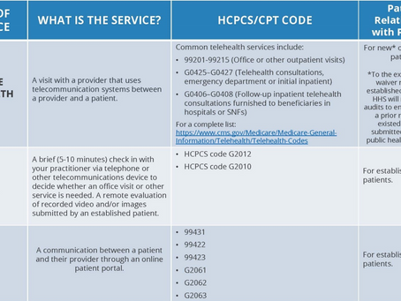 MEDICARE TELEMEDICINE HEALTH CARE PROVIDER FACT SHEET