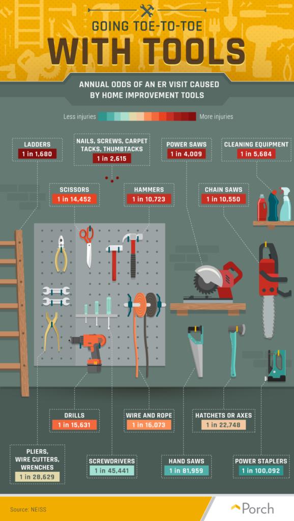 most dangerous tools