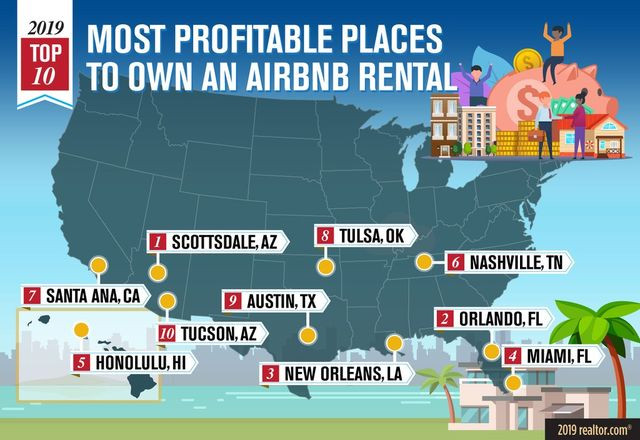 Most Profitable Places to Own an Air Bnb Rental