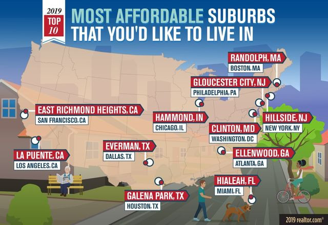 Most affordable suburbs