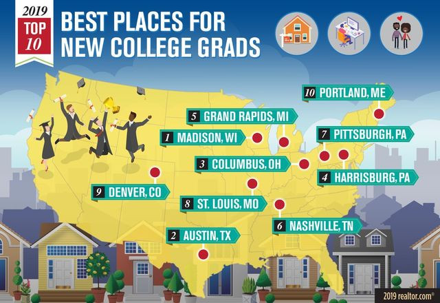 Best places for new college grads