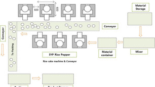 Flow Sheet of Production line
