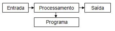 Processamento do Computador - Loja do Colecionador