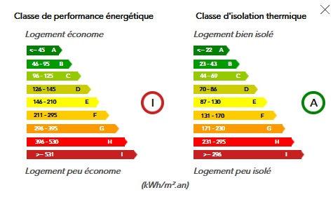 Fiche classe d'énergie DPE