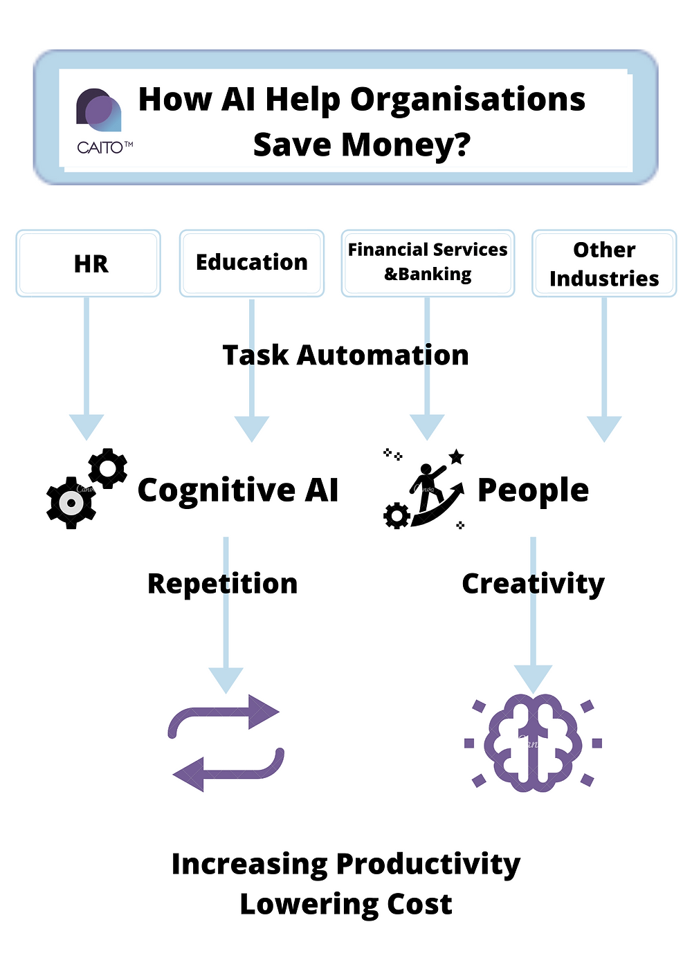 Cognitive AI can help you save money through automating work processes within your specific industry.