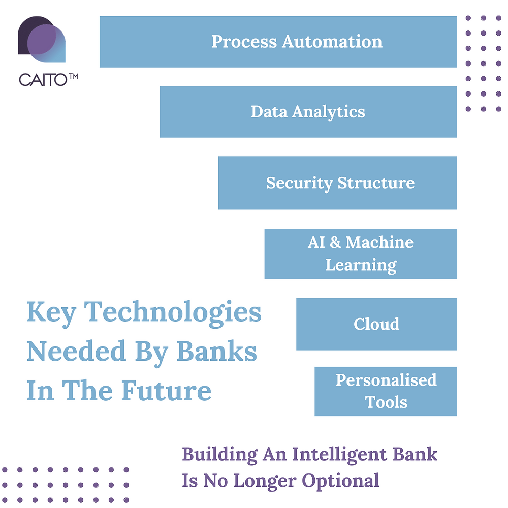 Today, leading banks and credit unions differentiate by leveraging #data, AI and the power of cloud computing to innovate and deliver personalized engagements in real time. Empowered by CAITO, Financial Organisations can reimagine and execute their business strategy through #AI adoption, hybrid #cloud services and end-to-end application.  Organisations have their own CAITO Knowledge Repository which enables the application of CAITO solutions to address specific business problems.
