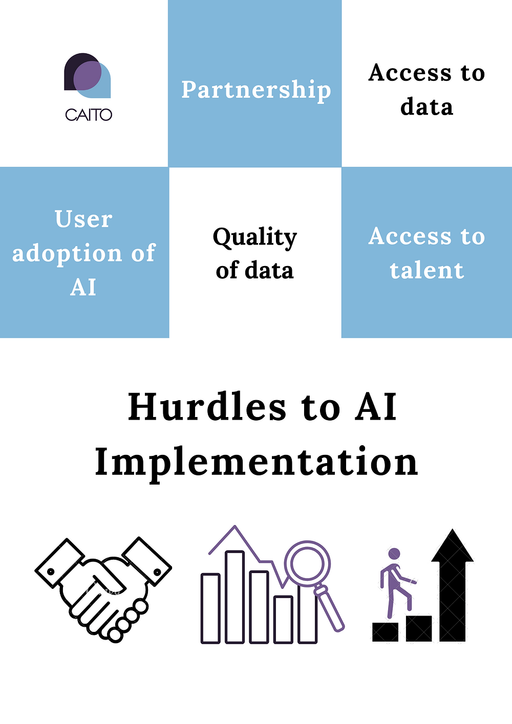To successfully implement #AI, a roadmap is crucial.  At CAITO, we remove hurdles and work out staged implementations to ensure maximum value from the beginning.