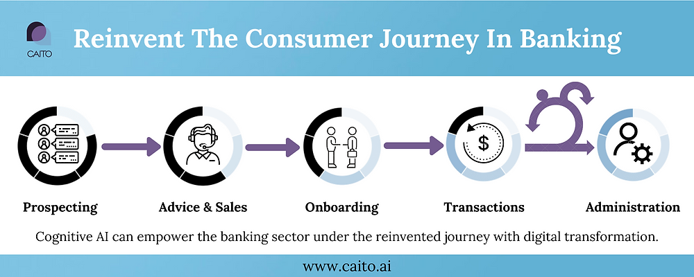 Cognitive AI can empower the banking sector under the reinvented journey with digital transformation.