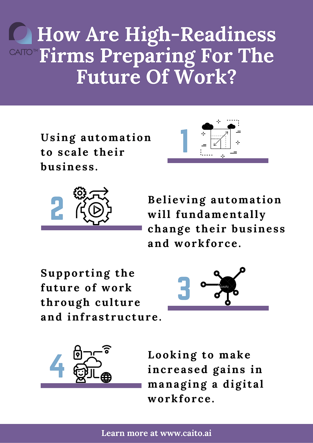 All firms need to start transforming their organisational structure and #culturenow to be adequately prepared for the impact of automation on the #workforce.  CAITO leverages CAI technologies to propose solutions and help organisations in #automation and #scalability and gain AI-powered, data-informed business outcomes.