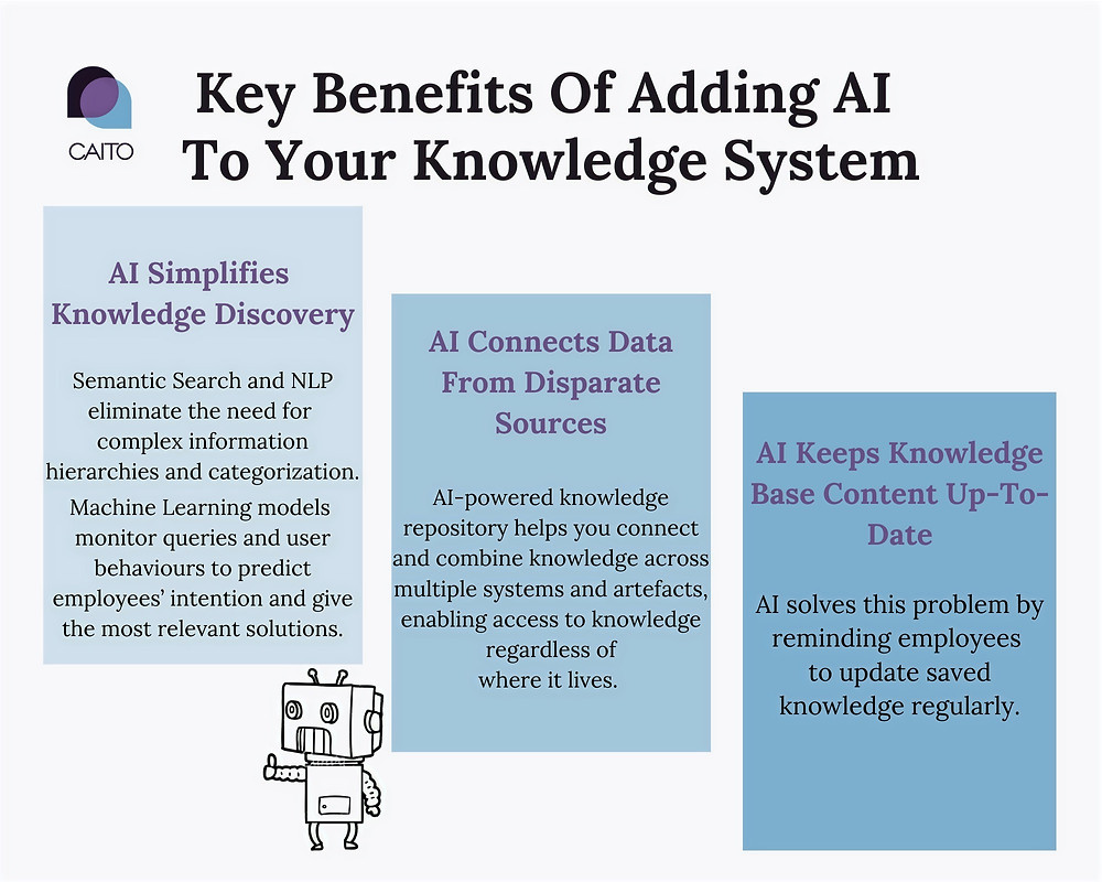 CAITO delivers Cognitive AI to your organisation, making it easier than ever to discover the knowledge assets and generate value.