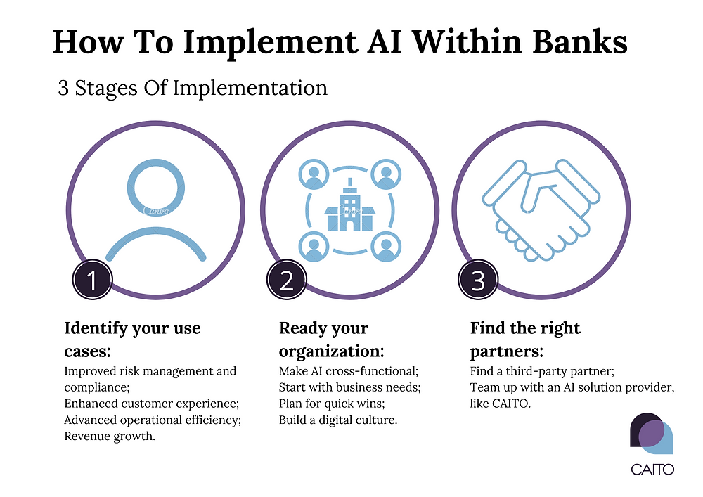 CAITO helps The Banking Industry implement Artificial Intelligence to increase competitiveness and grow top & bottom lines.