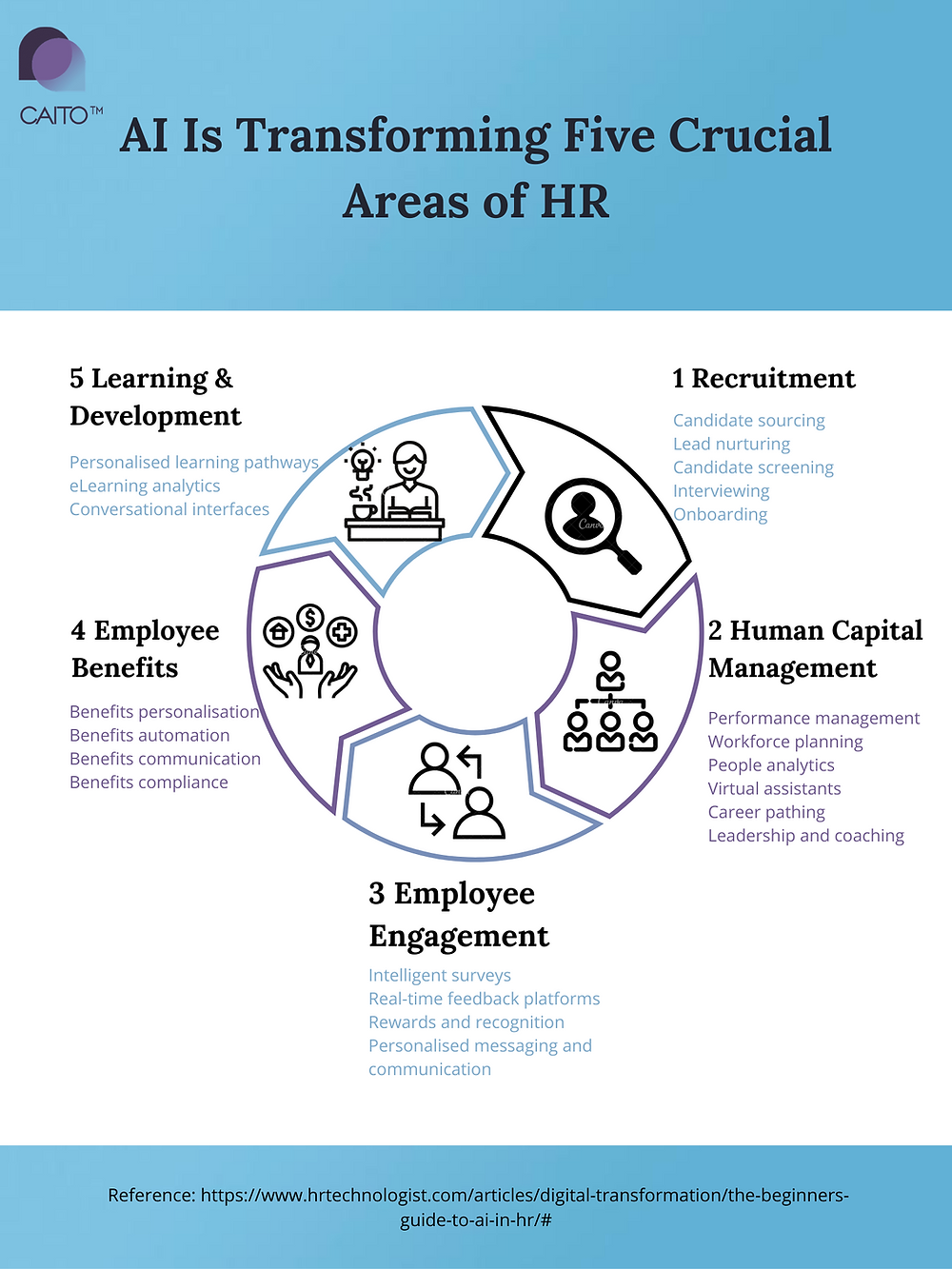 Recruitment, Human Capital Management, Employee Engagement, Employee Benefits, Learning & Development.