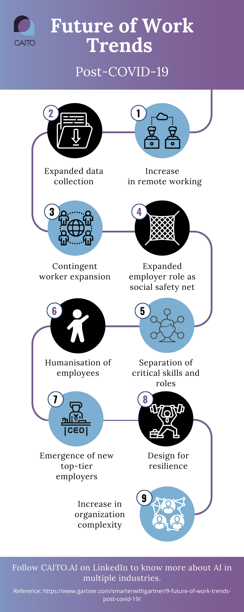 increase in remote working, data collection, worker expansion, social safety net, critical skills and roles..