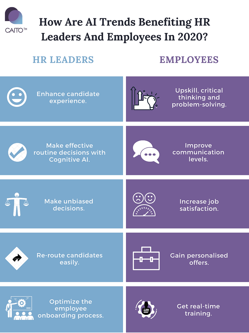 AI can help enhance candidate experience, make effective routine decisions, make unbiased decisions, re-route candidates easily and optimize the employee onboarding process.