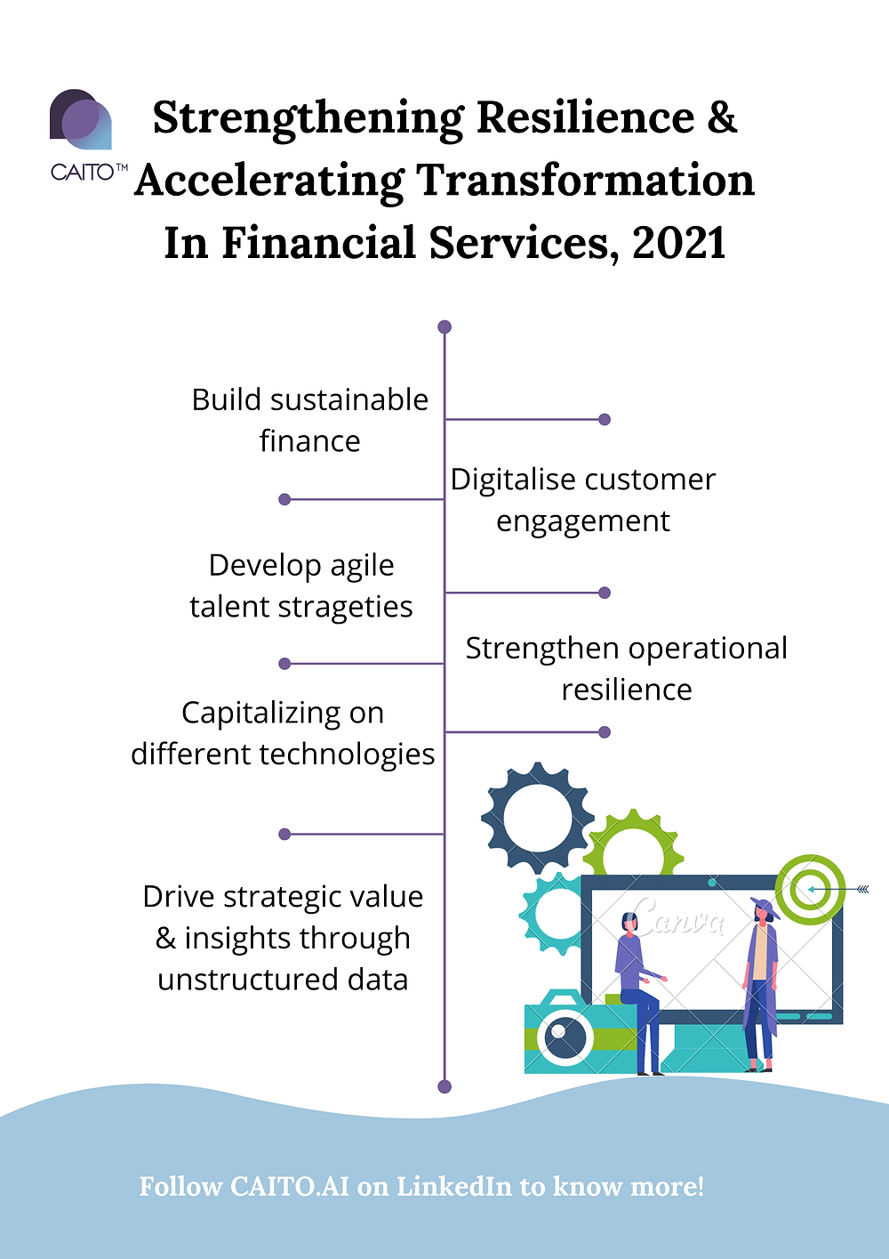 In 2021, Financial Services leaders will likely need to make some hard decisions on optimal models around #operations, #talent management and customer service. To enhance #sustainability, #collaboration and resilience, leveraging the right strategies and technologies is critical to the success of these programs.  At CAITO, we can help your organisations in strengthening #resilience and accelerating #transformation through customised strategies & Cognitive AI solutions.