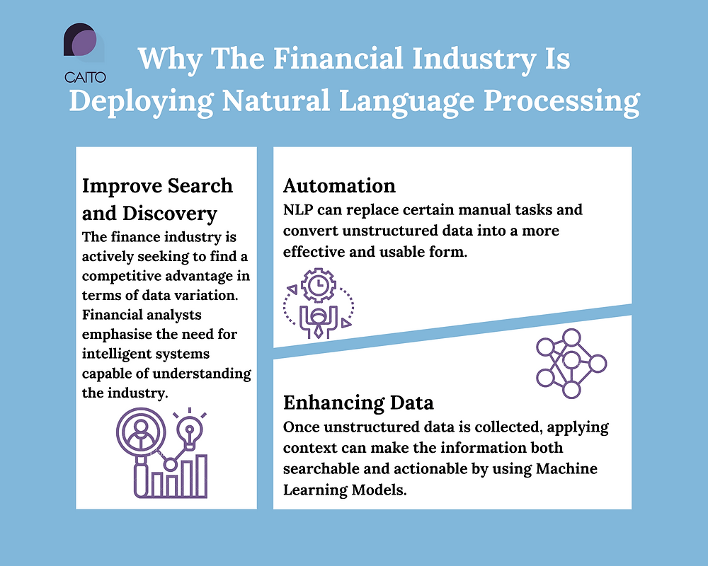 Using Natural Language Processing, CAITO's solutions enable customers to access, explore, generate insights and solve problems from massive amounts of unstructured data.