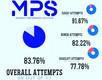 Provincial OPEN Statistics
