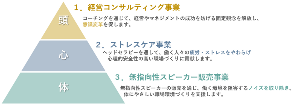 Lybliss3事業関係図.png