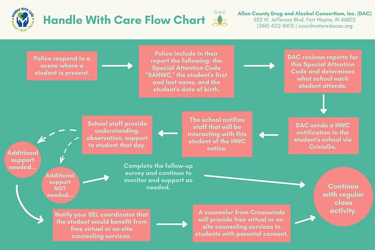 HWC Flow Chart Updated.png
