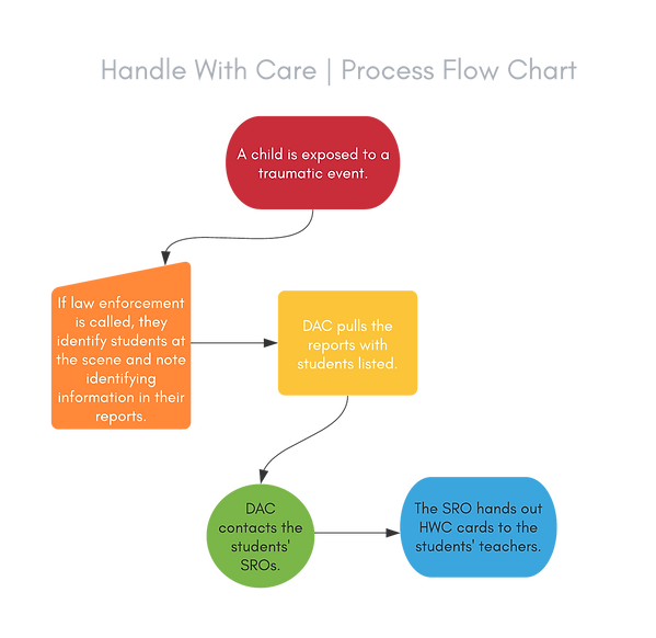 Handle With Care _ Process Flow Chart.pn