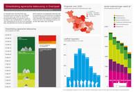 Provincie Overijssel - infographic