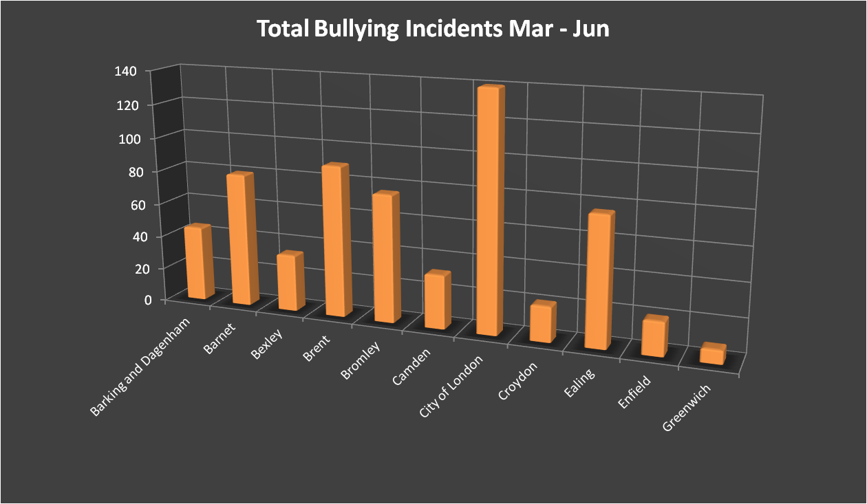 Total Bullying Incidents