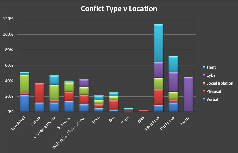 Conflict Type