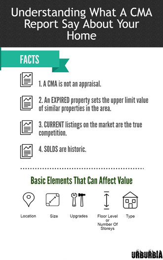What Is Your Toronto Home Worth? What A CMA Report Means And Understanding Your Local Real Estate Ma