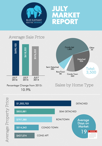 Toronto Real Estate Market Report - July 2016